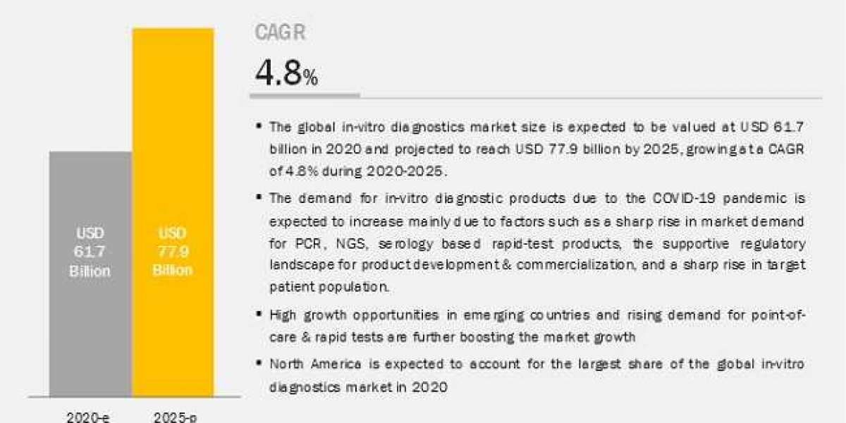 In Vitro Diagnostics Market: Emerging Trends and Latest Innovative Products Advancing The Growth