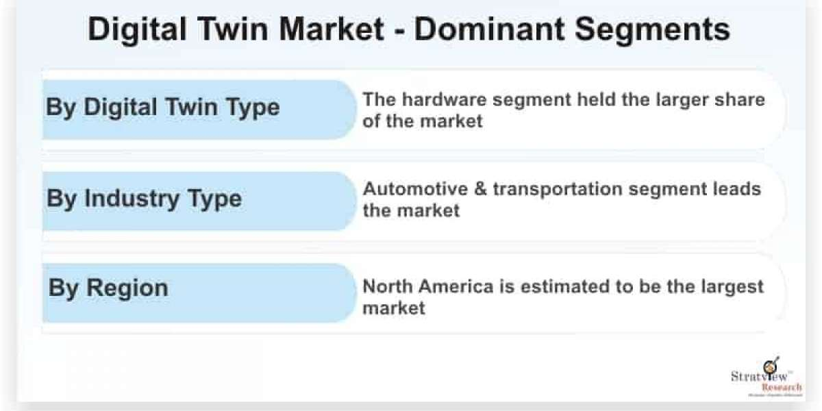 Digital Twin Market Pegged for Robust Expansion by 2026