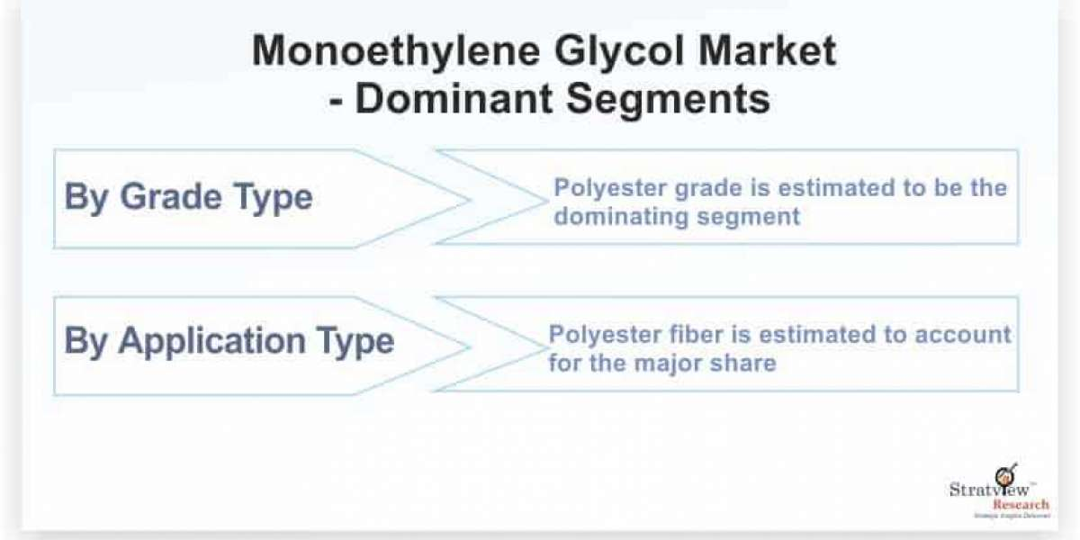 Monoethylene Glycol Market Is Likely to Experience a Strong Growth During 2021-2026