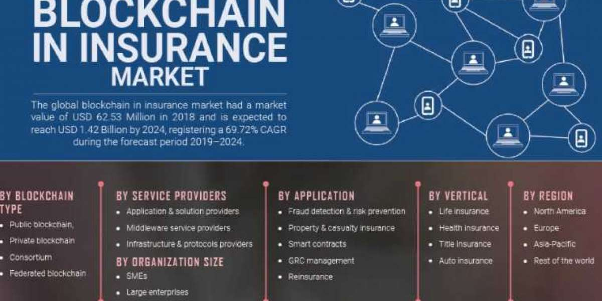 Blockchain in Insurance Market Challenges, Opportunities, MarketEntry Strategies, Key Manufacturers Analysis And Forecas