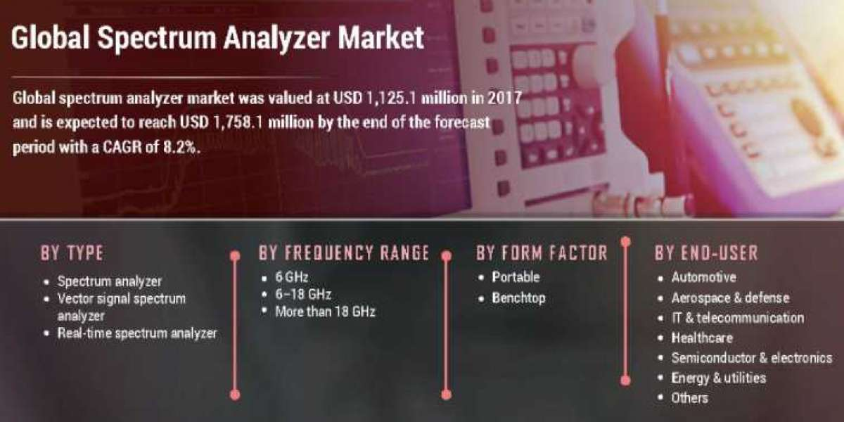 Spectrum Analyzer Market Overview, Dynamics, Key Players, Opportunities and Forecast to 2028   COVID-19 Impact